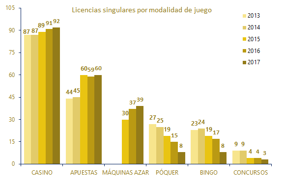 Current specific licences by form of gambling 2013-2017