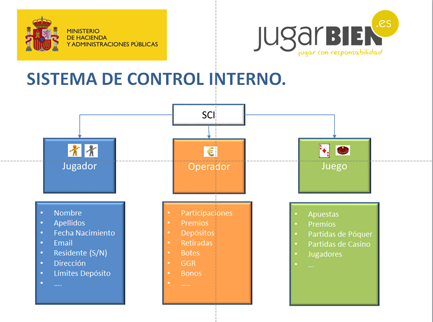 Imagen: Sistema de control interno