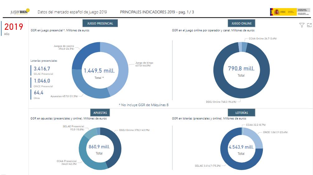 Mercado español de juego. Principales indicadores 2019