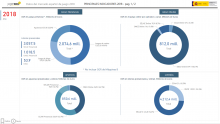 Mercado español de juego. Principales indicadores 2018