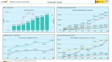 Mercado del juego online estatal - Evolución anual