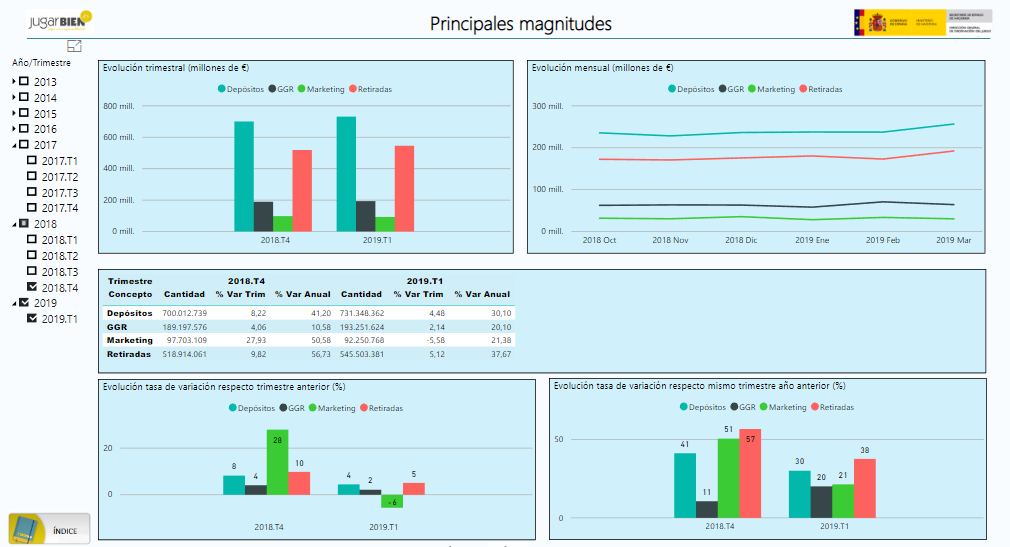 Principales magnitudes - 1T 2019