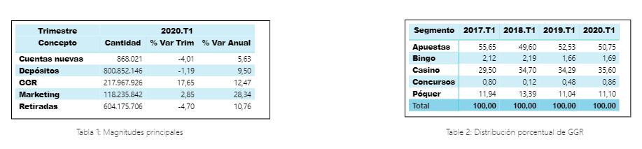 Principales magnitudes 1T 2020