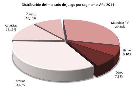 Imagen: Distribución del mercado de juego año 2014