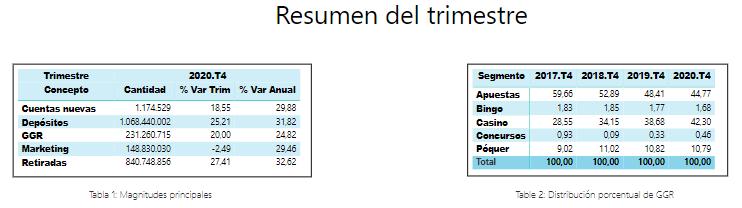 Principales magnitudes 4T 2020