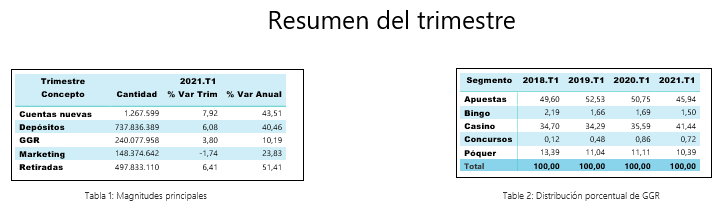 Principales magnitudes 1T 2021